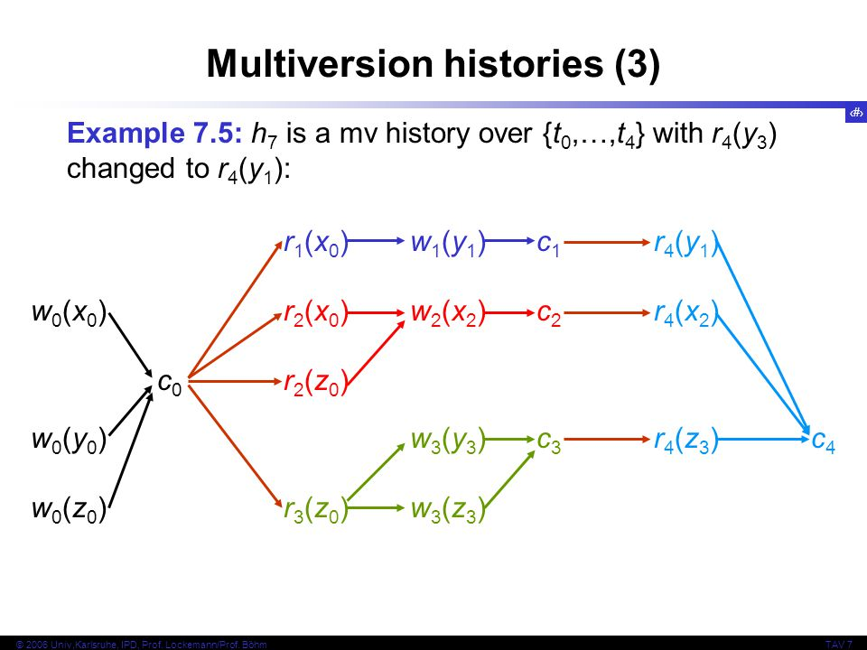 Multiversion histories (3)