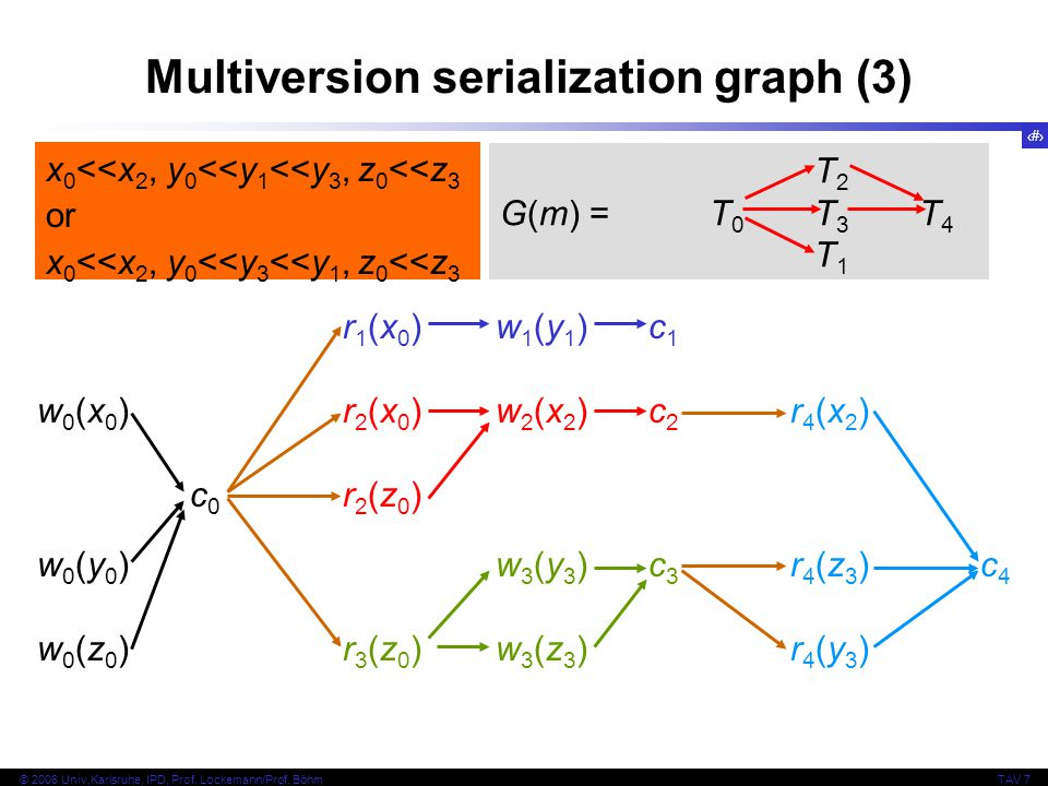 Multiversion serialization graph (3)