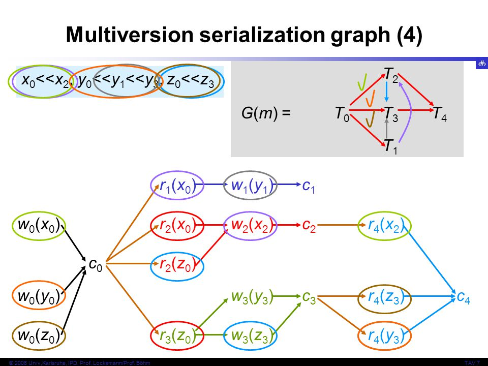 Multiversion serialization graph (4)