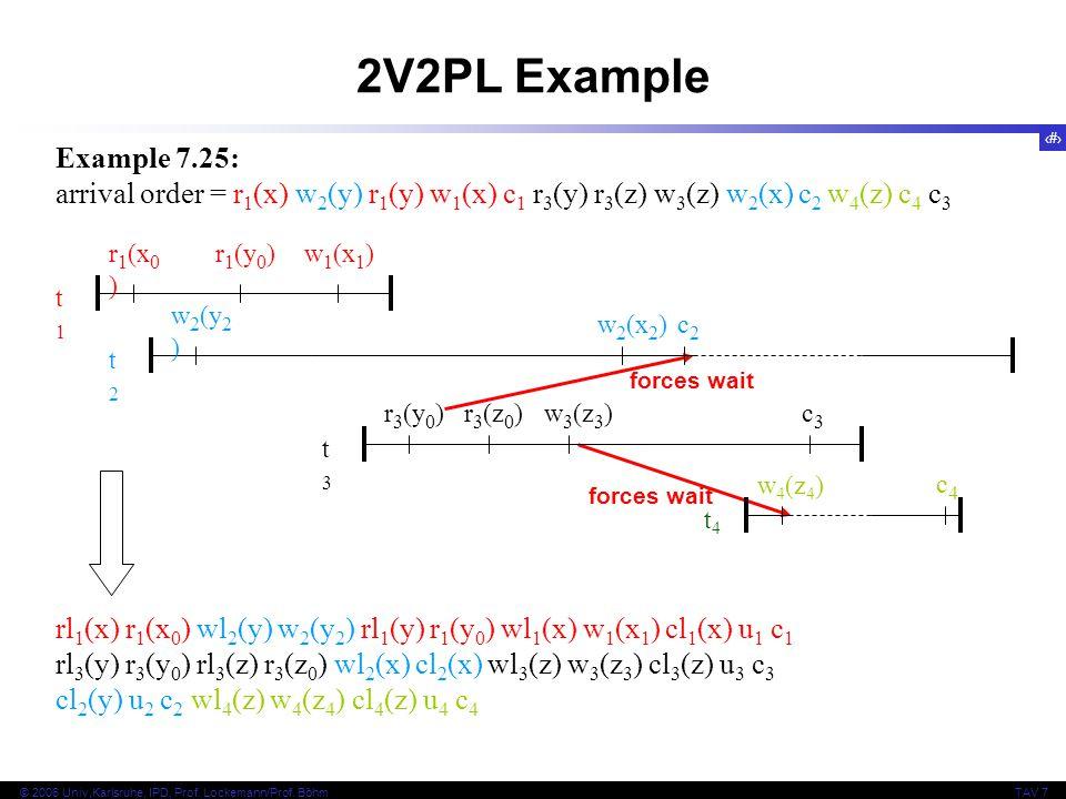 2V2PL Example Example 7.25: arrival order = r1(x) w2(y) r1(y) w1(x) c1 r3(y) r3(z) w3(z) w2(x) c2 w4(z) c4 c3.