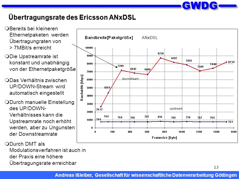 Übertragungsrate des Ericsson ANxDSL