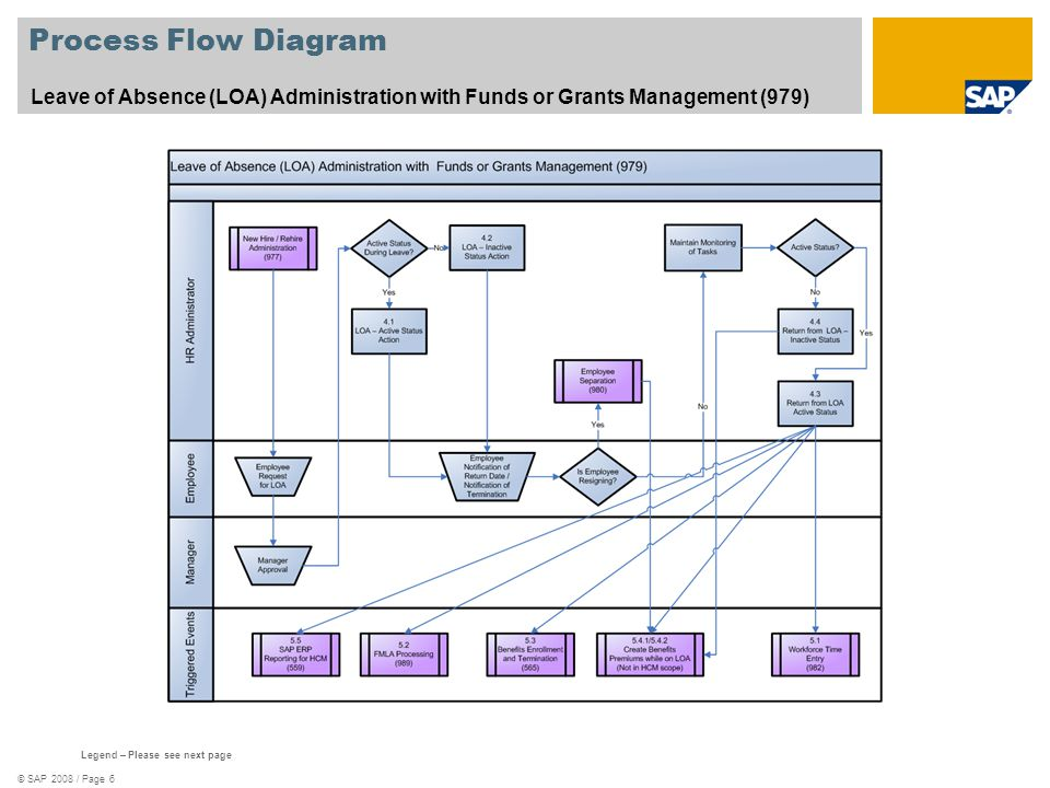 Process Flow Diagram Leave of Absence (LOA) Administration with Funds or Grants Management (979) See template 578_Scenario_Oververview.zip.