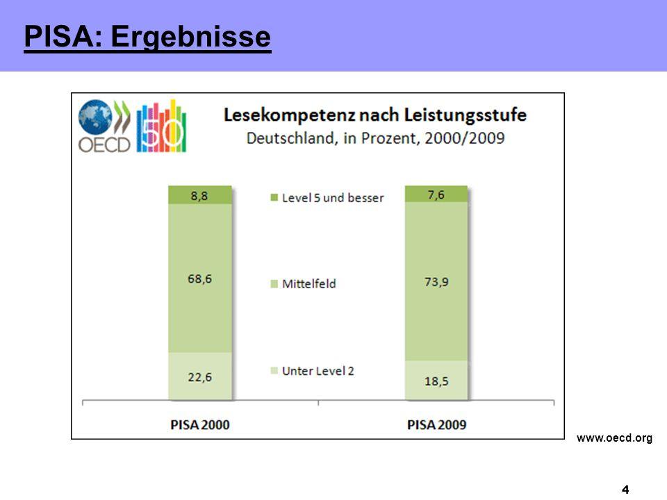 PISA: Ergebnisse www.oecd.org