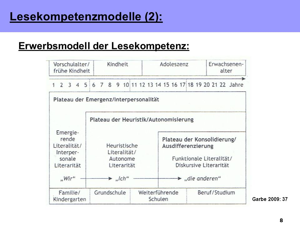 Lesekompetenzmodelle (2):