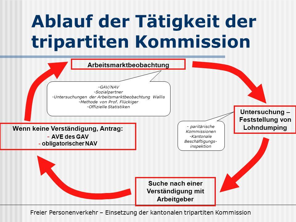 Ablauf der Tätigkeit der tripartiten Kommission