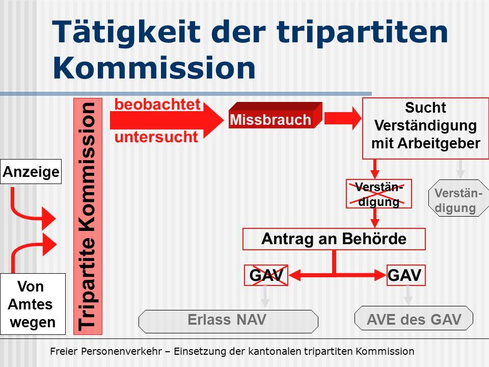 Tätigkeit der tripartiten Kommission