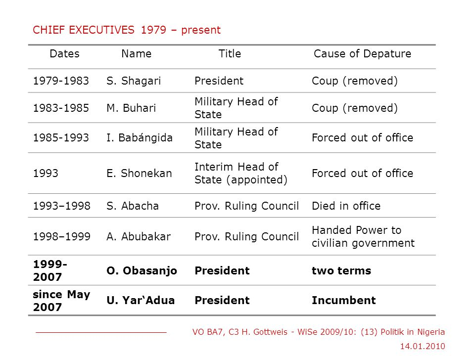 CHIEF EXECUTIVES 1979 – present