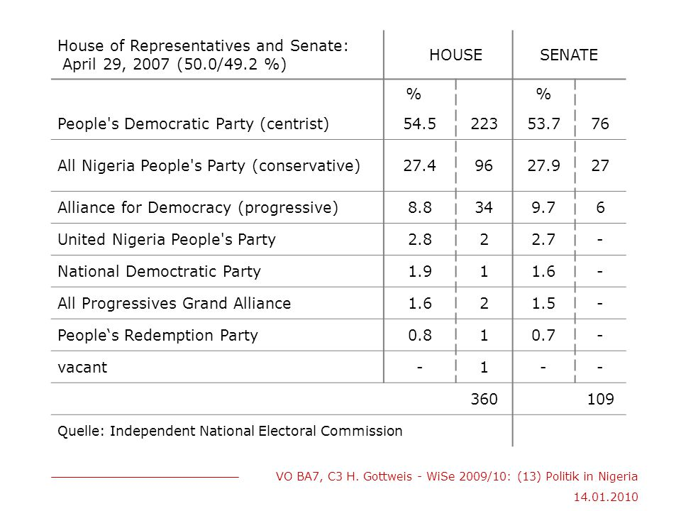 House of Representatives and Senate: April 29, 2007 (50.0/49.2 %)