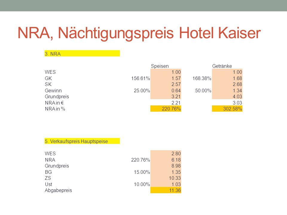 NRA, Nächtigungspreis Hotel Kaiser