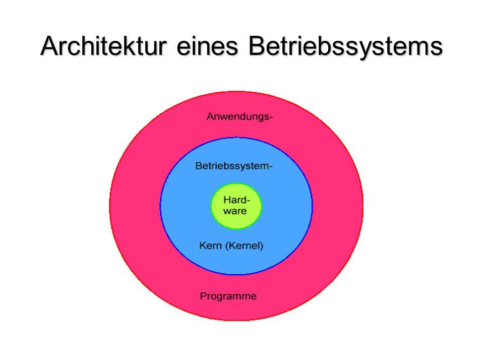 Architektur eines Betriebssystems