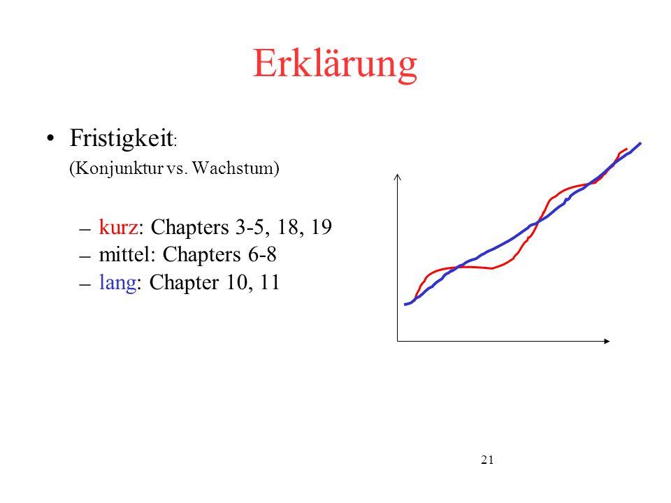 Erklärung Fristigkeit: kurz: Chapters 3-5, 18, 19 mittel: Chapters 6-8