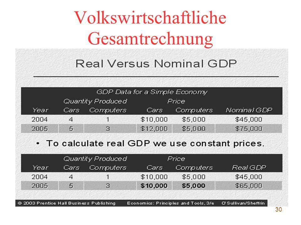 Volkswirtschaftliche Gesamtrechnung