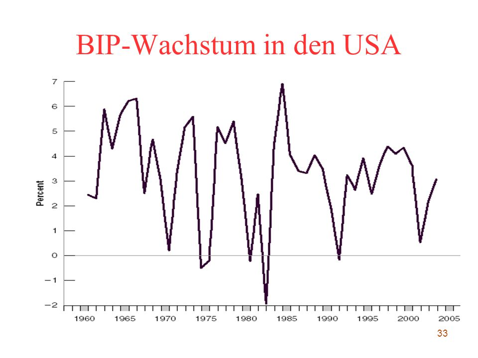 BIP-Wachstum in den USA