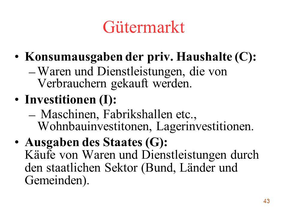 Gütermarkt Konsumausgaben der priv. Haushalte (C):