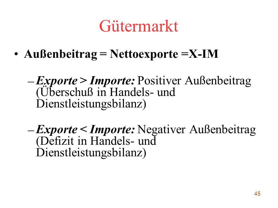 Gütermarkt Außenbeitrag = Nettoexporte =X-IM
