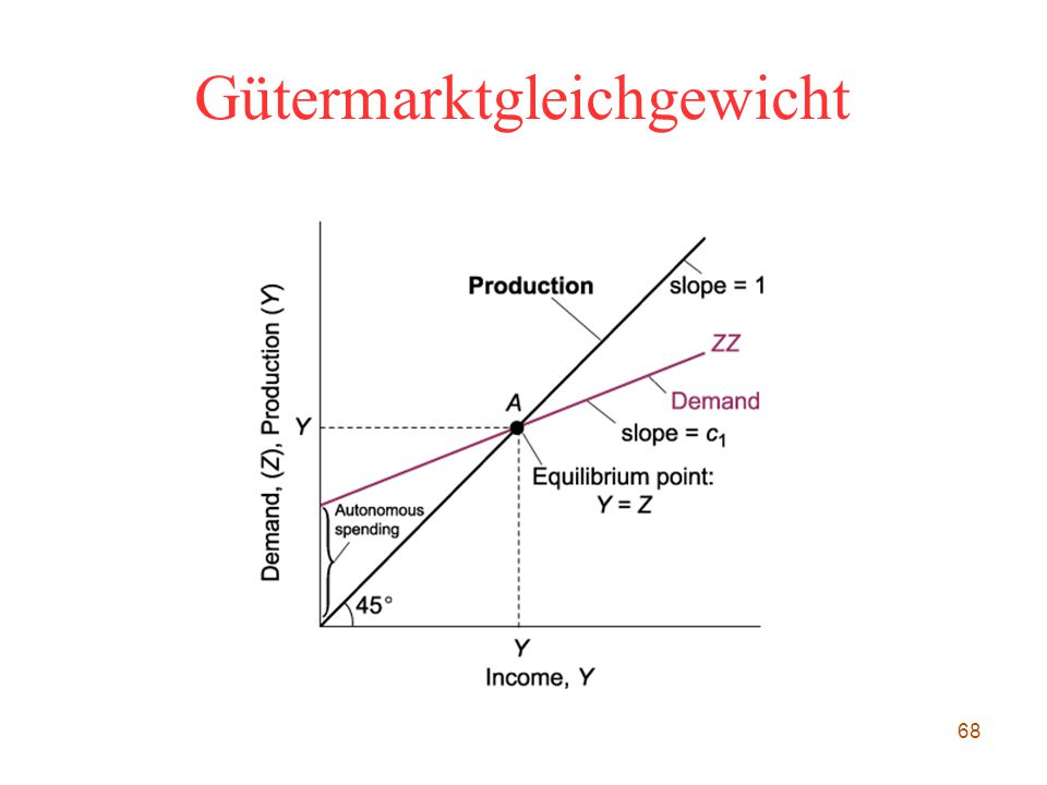 Gütermarktgleichgewicht