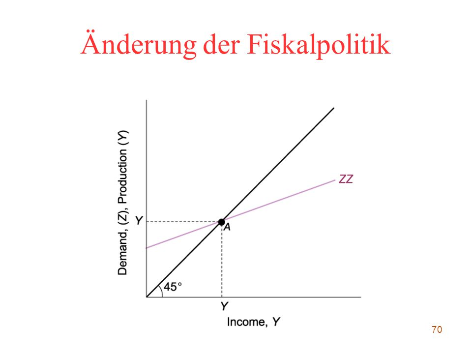Änderung der Fiskalpolitik