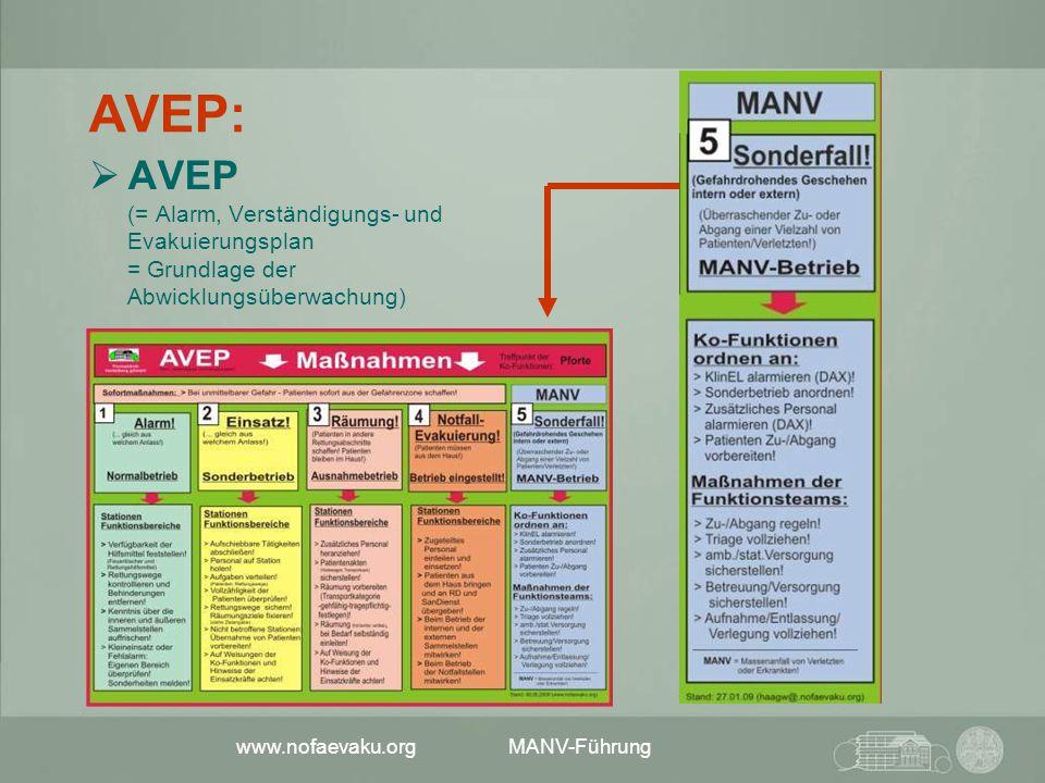 AVEP: AVEP (= Alarm, Verständigungs- und Evakuierungsplan = Grundlage der Abwicklungsüberwachung)