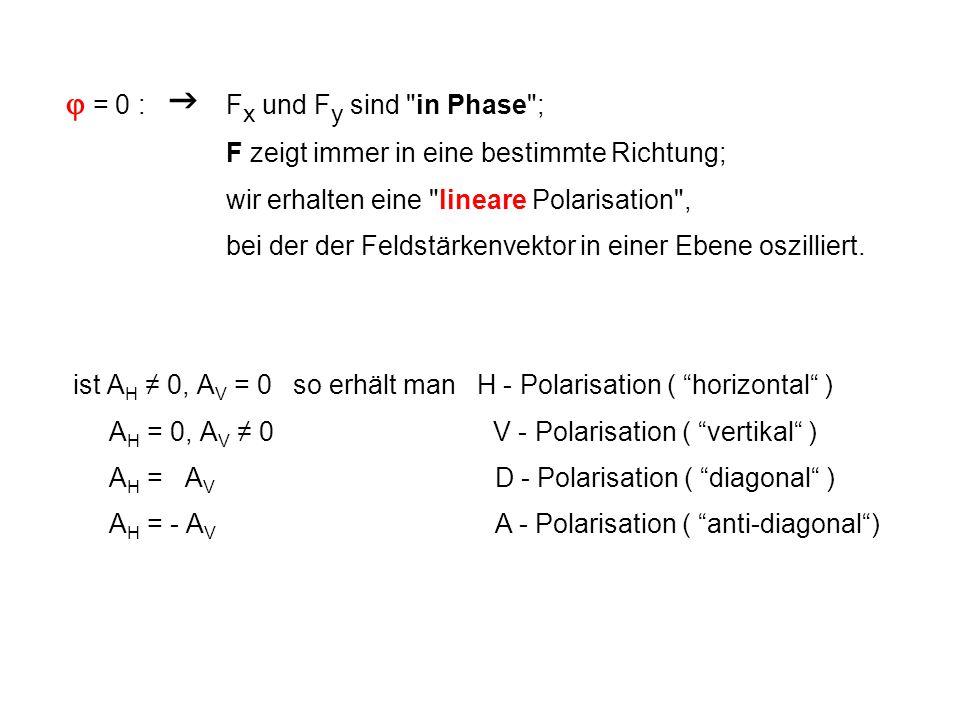  = 0 :  Fx und Fy sind in Phase ;
