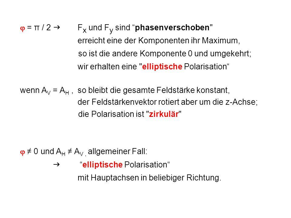  = π / 2  Fx und Fy sind phasenverschoben