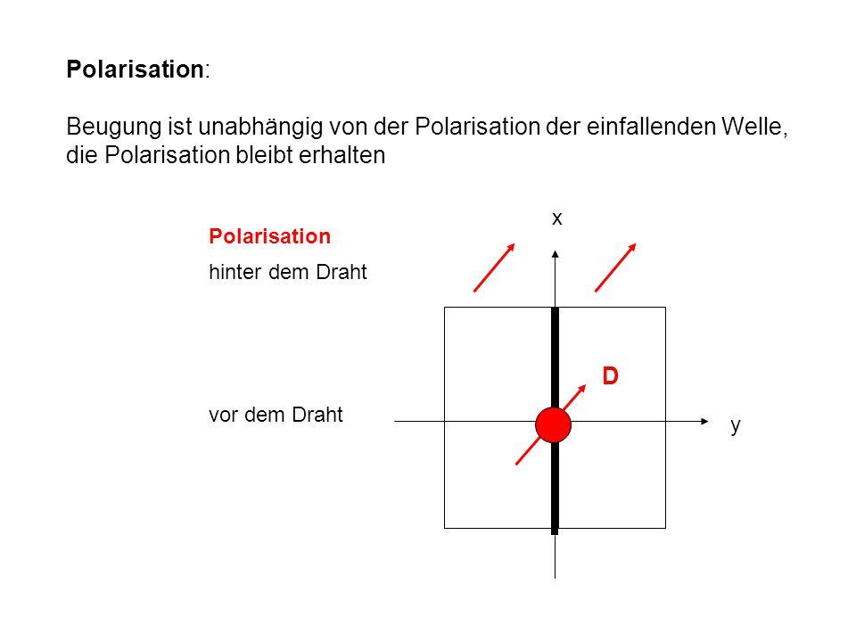 Beugung ist unabhängig von der Polarisation der einfallenden Welle,