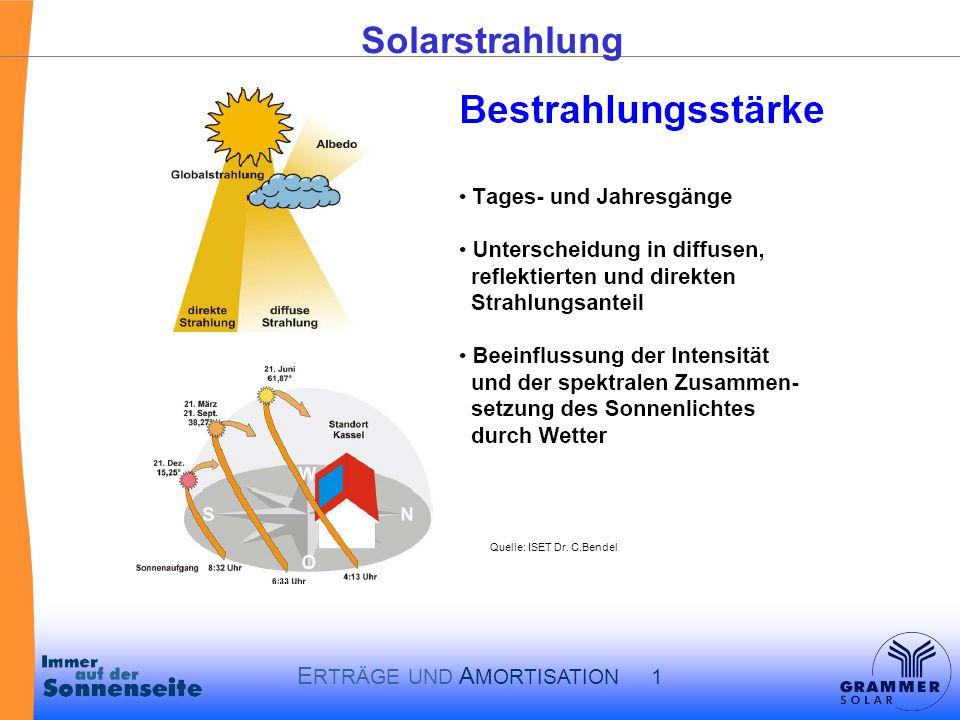 Solarstrahlung Quelle: ISET Dr. C.Bendel