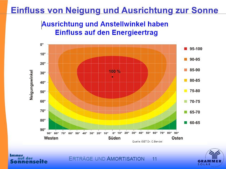 Einfluss von Neigung und Ausrichtung zur Sonne