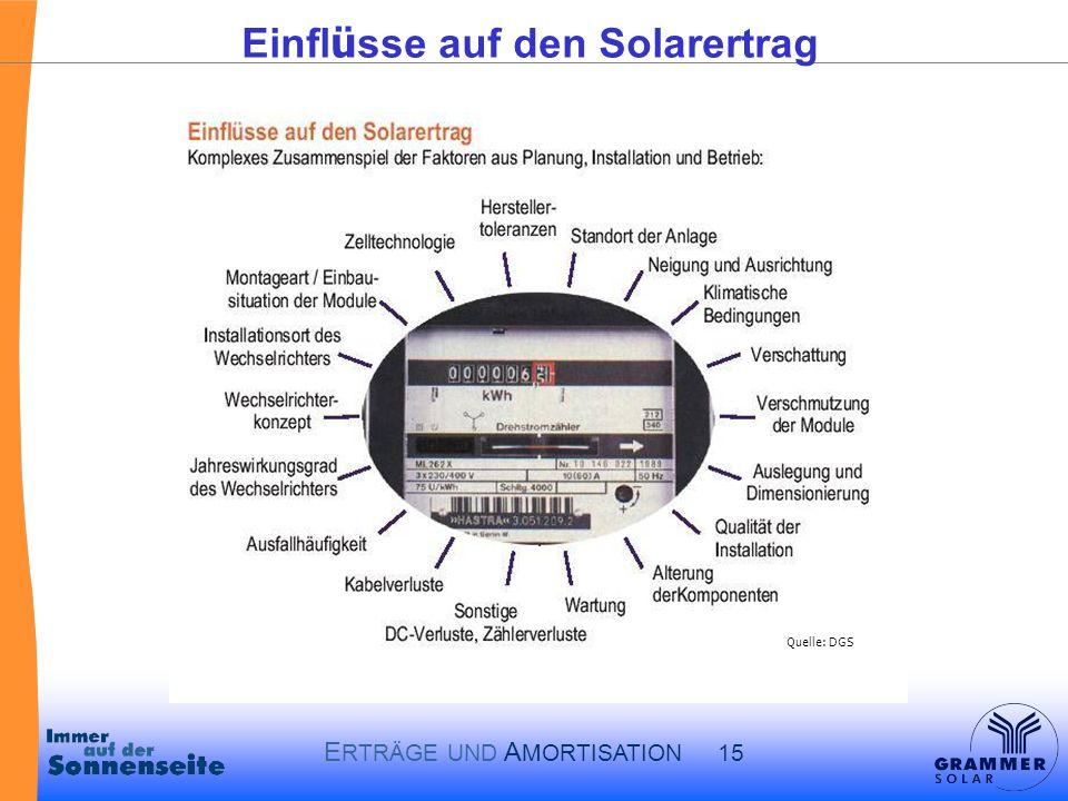 Einflüsse auf den Solarertrag