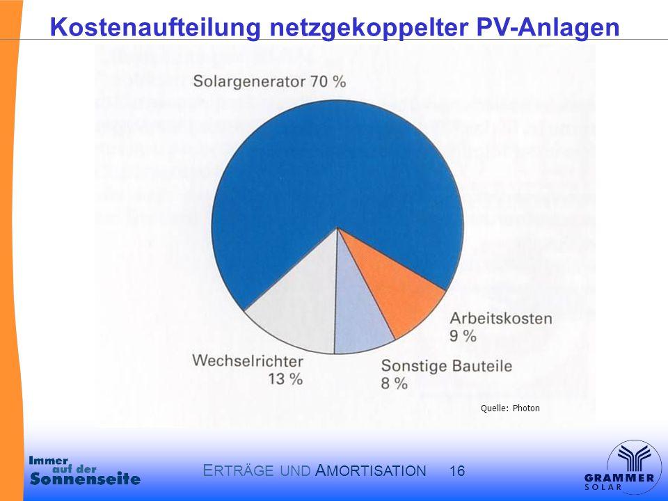 Kostenaufteilung netzgekoppelter PV-Anlagen