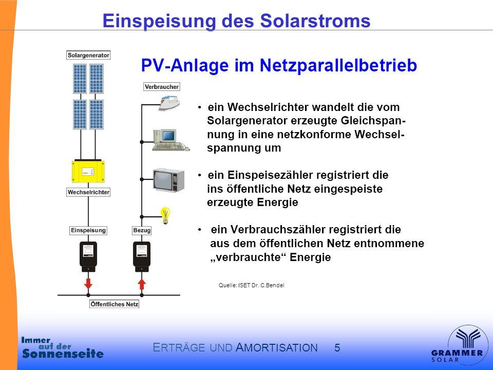 Einspeisung des Solarstroms