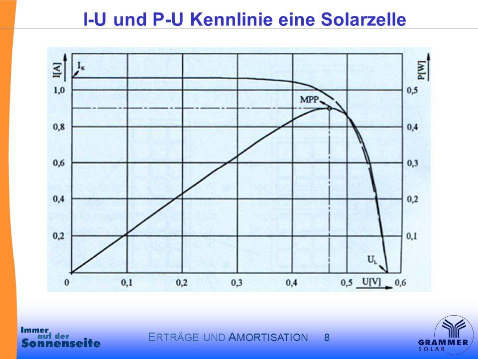 I-U und P-U Kennlinie eine Solarzelle