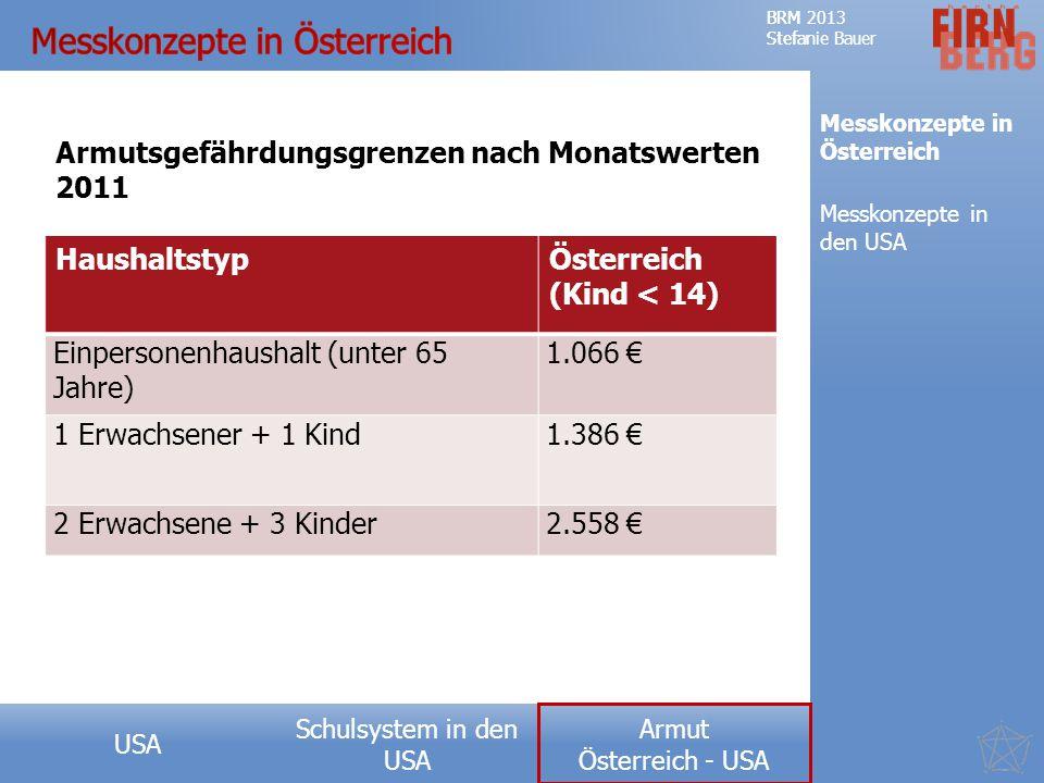 Messkonzepte in Österreich