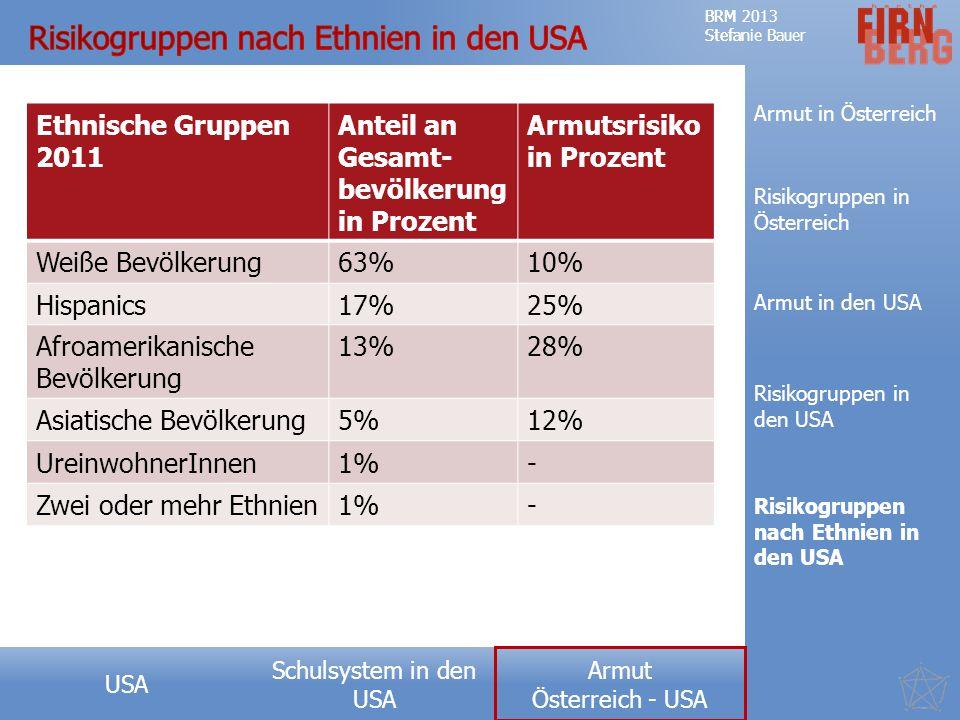 Risikogruppen nach Ethnien in den USA
