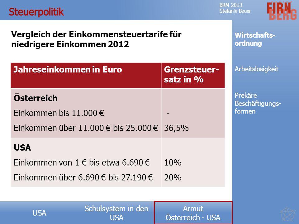 Steuerpolitik Vergleich der Einkommensteuertarife für niedrigere Einkommen 2012. Wirtschafts- ordnung.