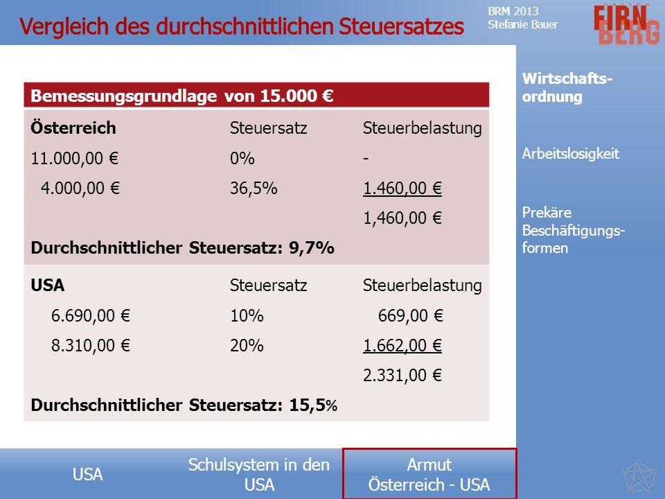 Vergleich des durchschnittlichen Steuersatzes