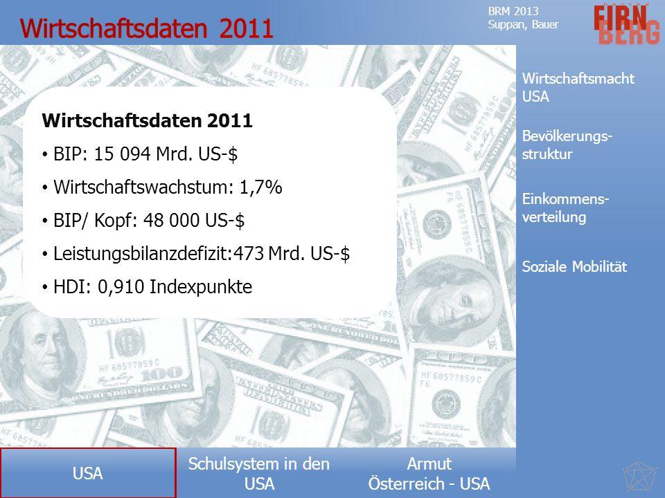 Wirtschaftsdaten 2011 Wirtschaftsdaten 2011 BIP: 15 094 Mrd. US-$