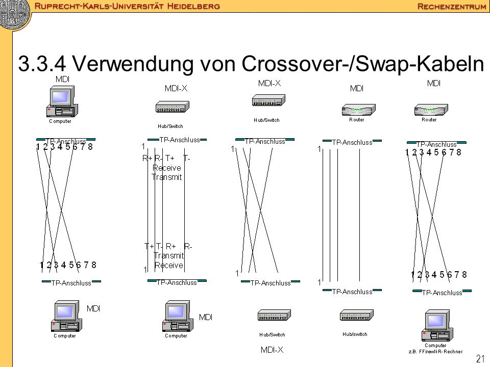 3.3.4 Verwendung von Crossover-/Swap-Kabeln