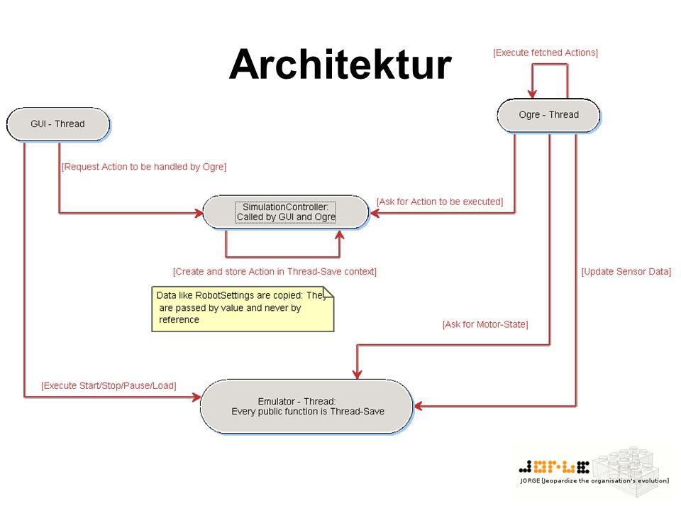 Architektur -gleich zu beginn aufgestellt -> geht mehr um die Idee