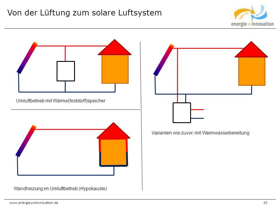 Von der Lüftung zum solare Luftsystem
