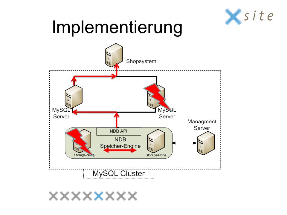 Implementierung Network DataBase erklären -> nach Ausfall automatische Replikation