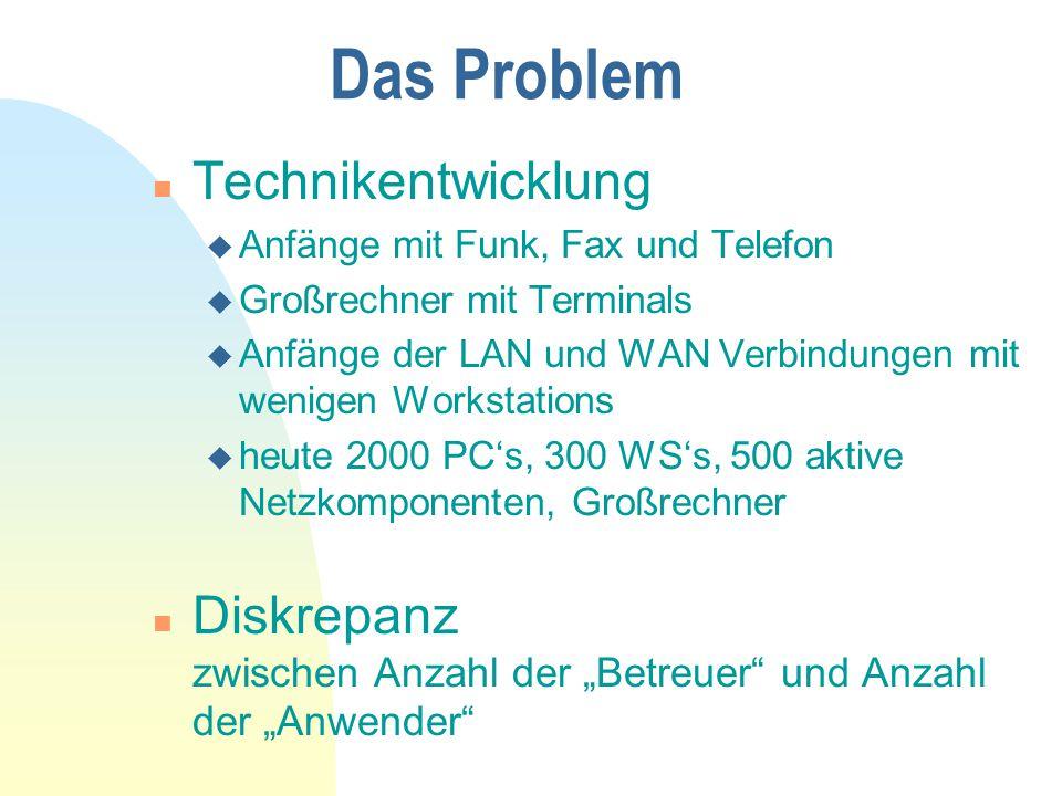 Das Problem Technikentwicklung