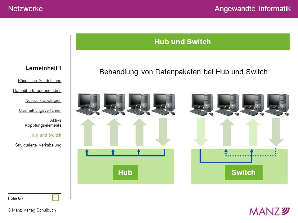 ü Hub und Switch Behandlung von Datenpaketen bei Hub und Switch Hub