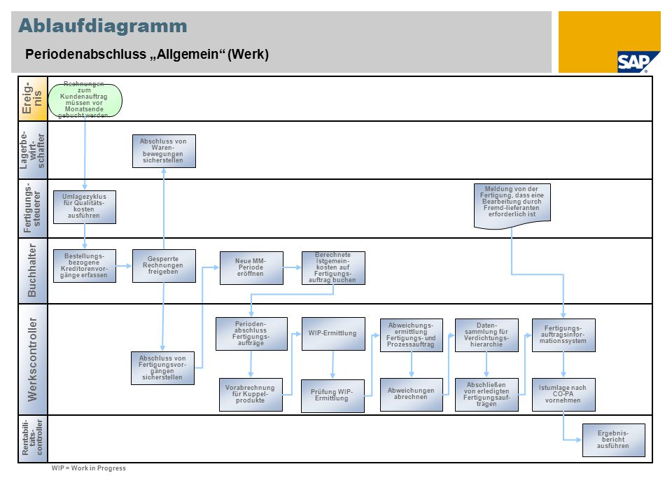 """Ablaufdiagramm Periodenabschluss """"Allgemein (Werk) Ereig-nis"""