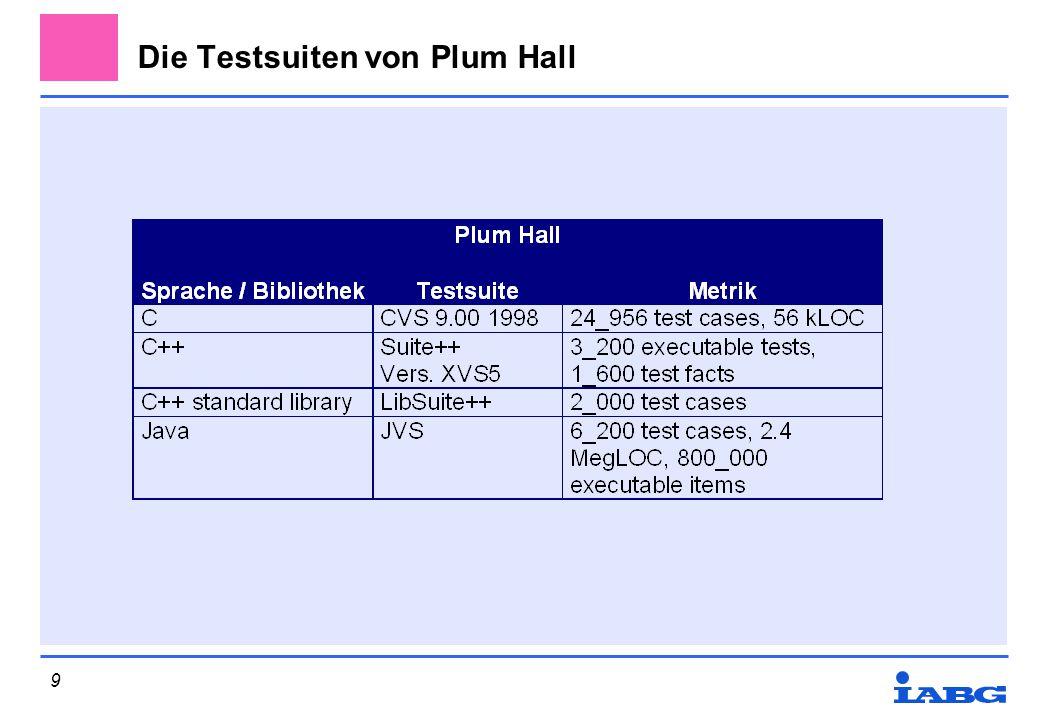 Die Testsuiten von Plum Hall