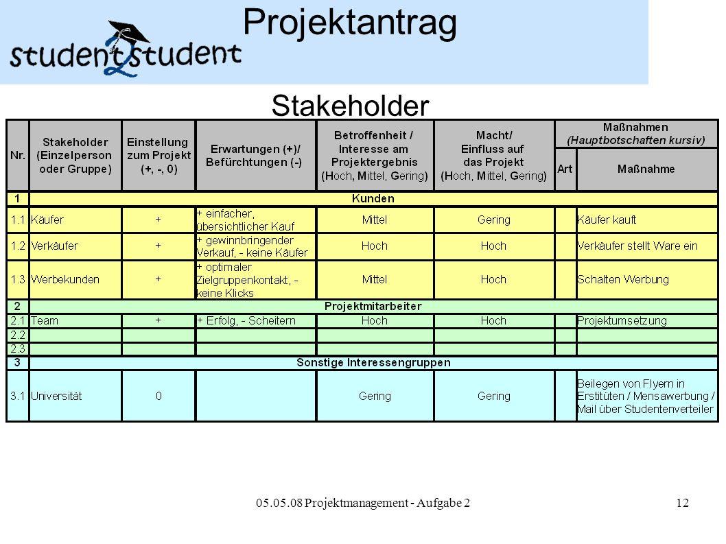Projektantrag Stakeholder