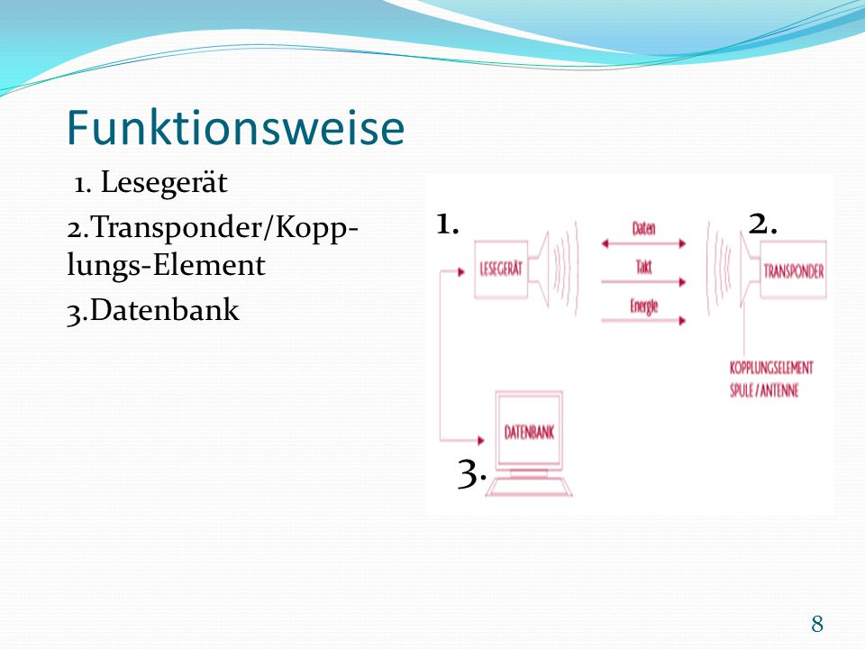 Funktionsweise 1. 2. 3. 1. Lesegerät 2.Transponder/Kopp-lungs-Element