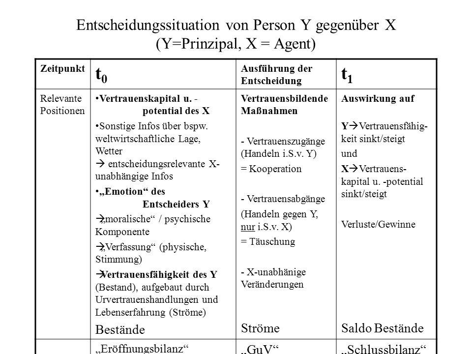 Entscheidungssituation von Person Y gegenüber X (Y=Prinzipal, X = Agent)