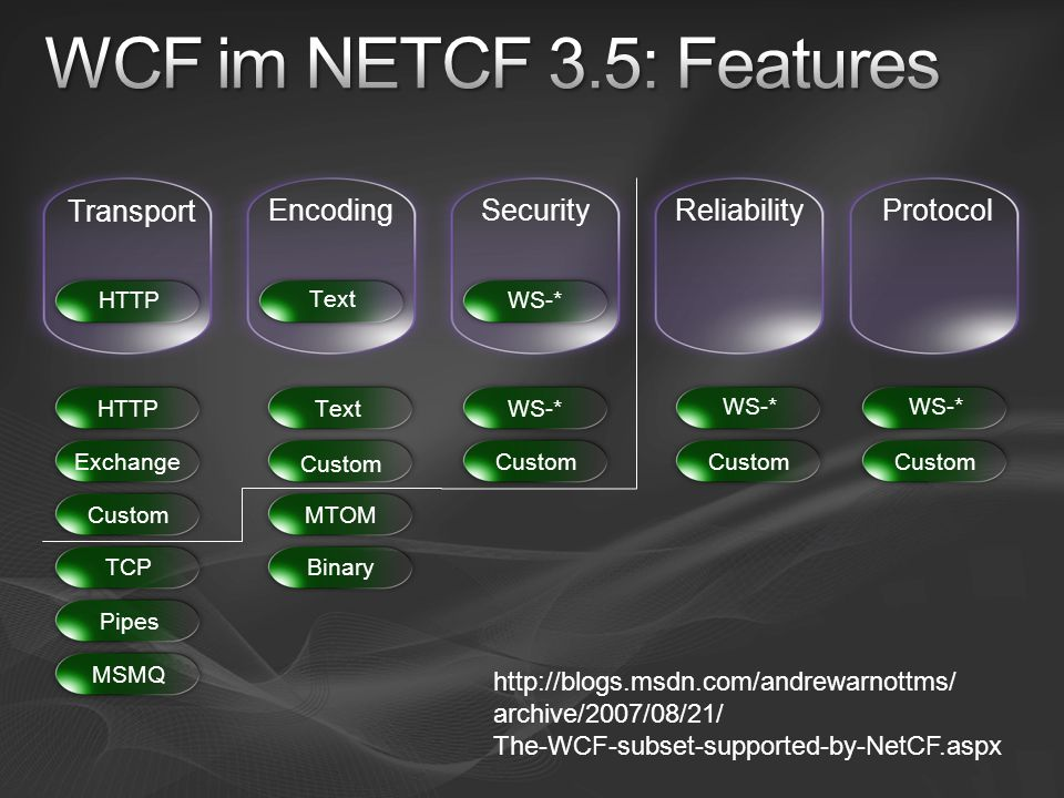 WCF im NETCF 3.5: Features Transport Encoding Security Reliability
