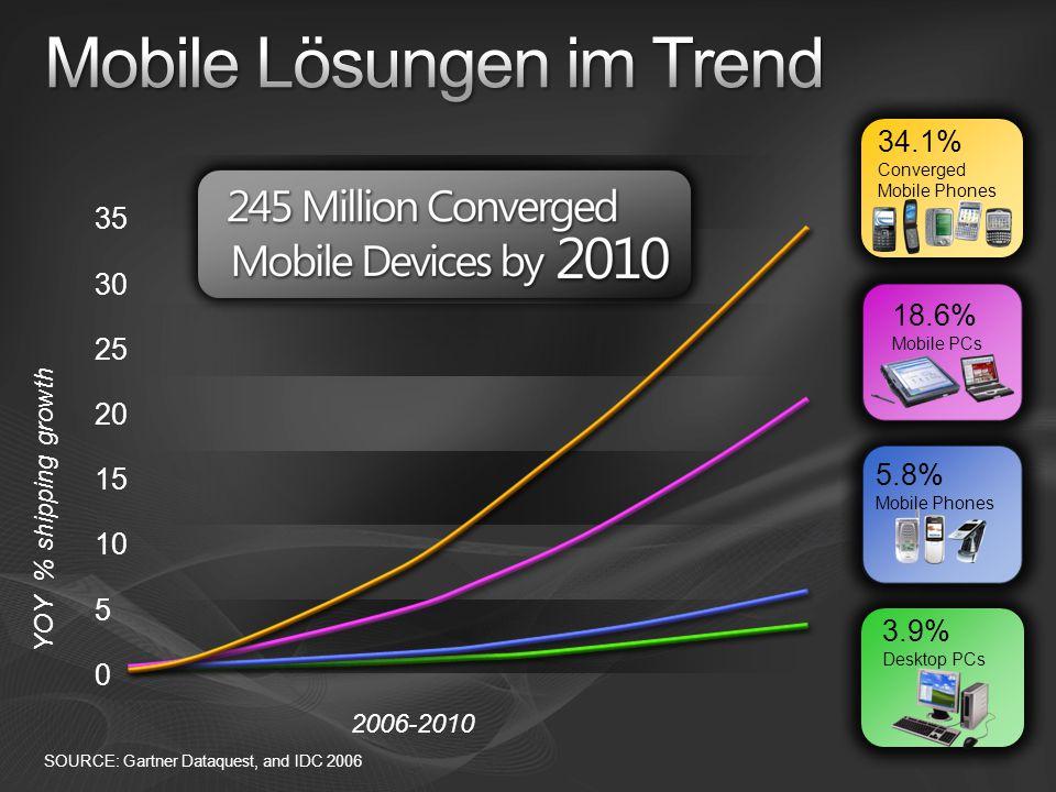 Mobile Lösungen im Trend