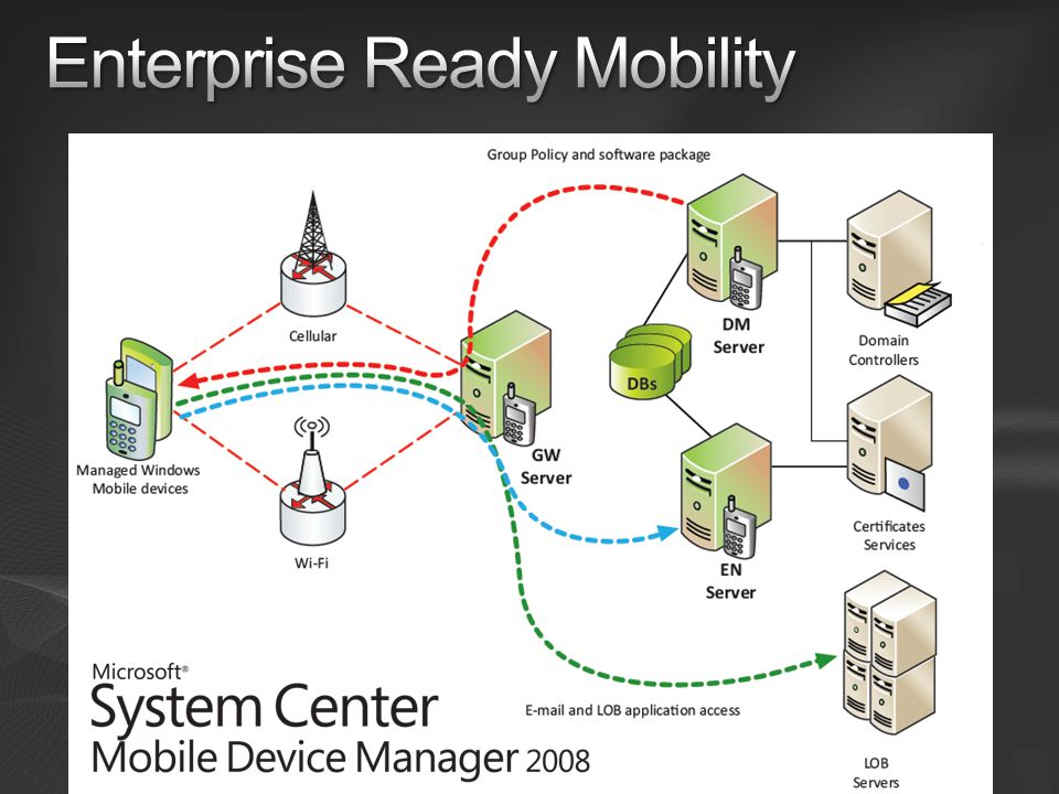 Enterprise Ready Mobility